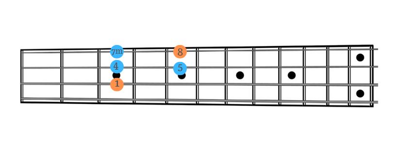 Groove box da utilizzare soprattutto su accordi di dominante.