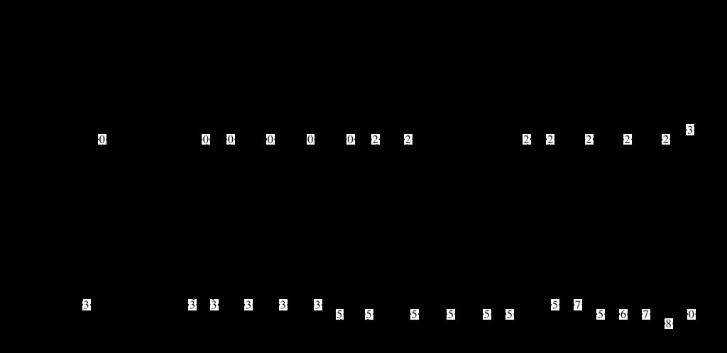 Estratto del groove di Till The End dei Toto con basstab