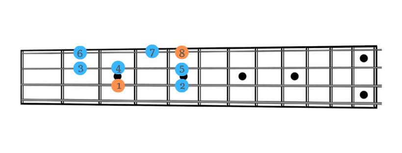 Scale per bassisti